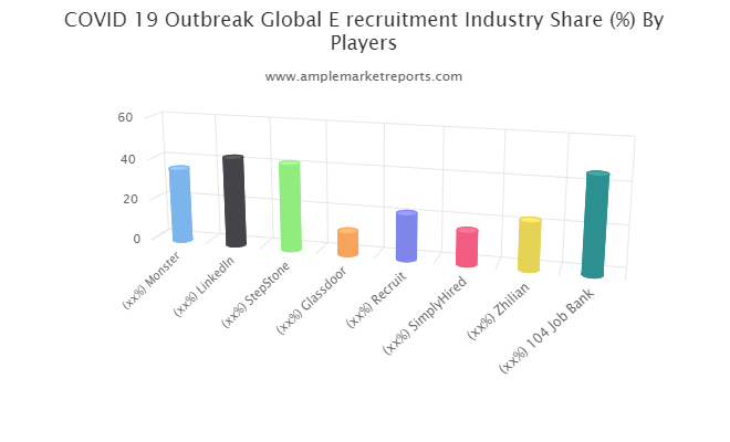 E recruitment Market