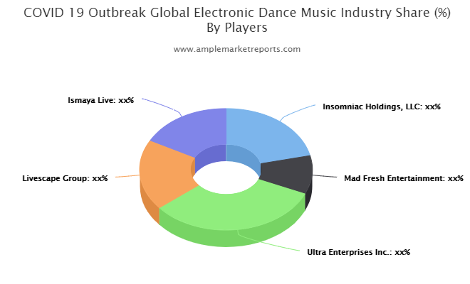 Electronic Dance Music Market
