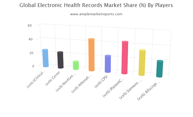 Electronic Health Records market