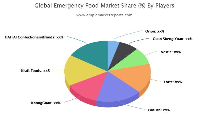 Emergency Food market