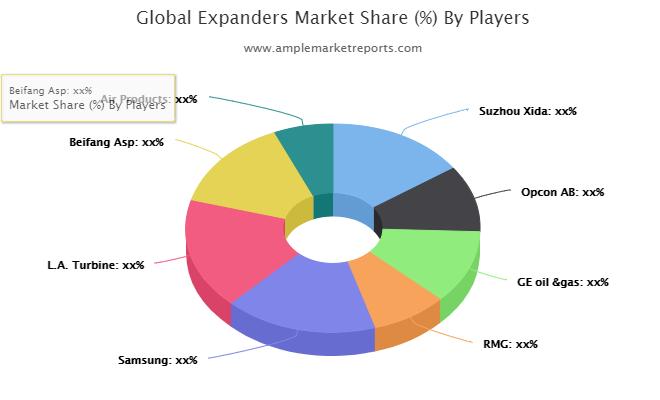 Expanders market