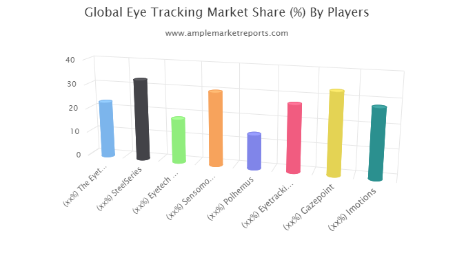 Eye Tracking Market