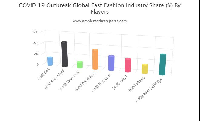Fast Fashion Market