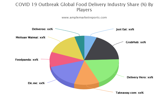 Food Delivery Market