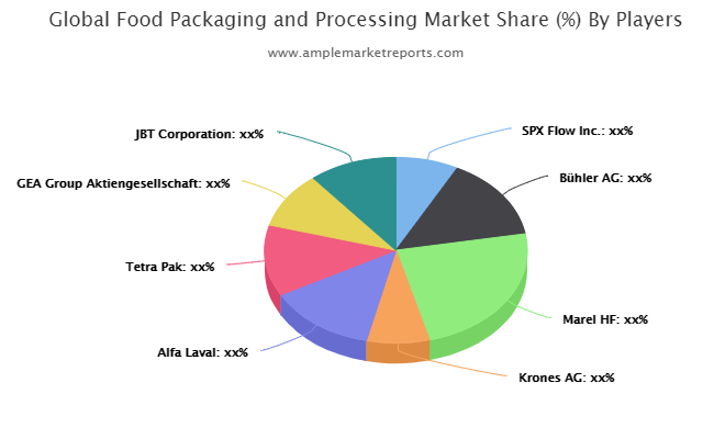 Food Packaging and Processing market