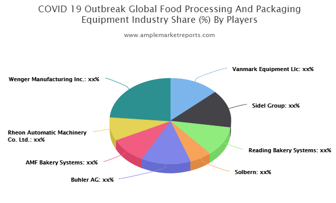 Food Processing and Packaging Equipment market