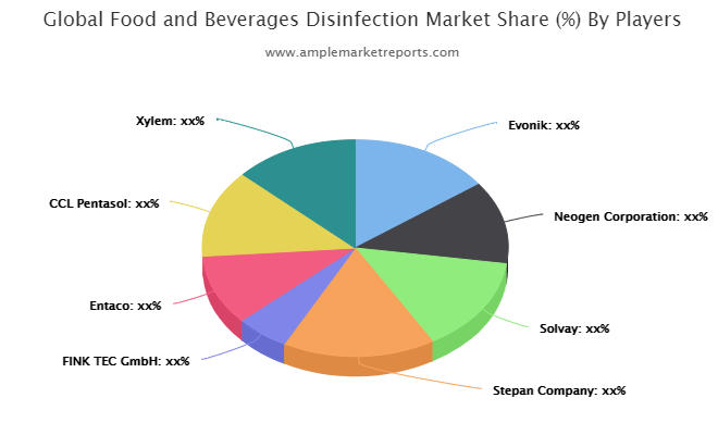 Food and Beverages Disinfection market