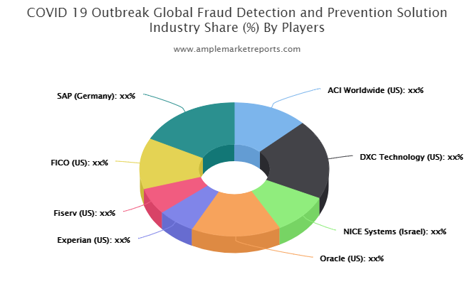 Fraud Detection and Prevention Solution Market