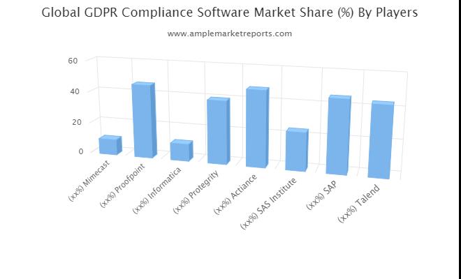 GDPR Compliance Software market