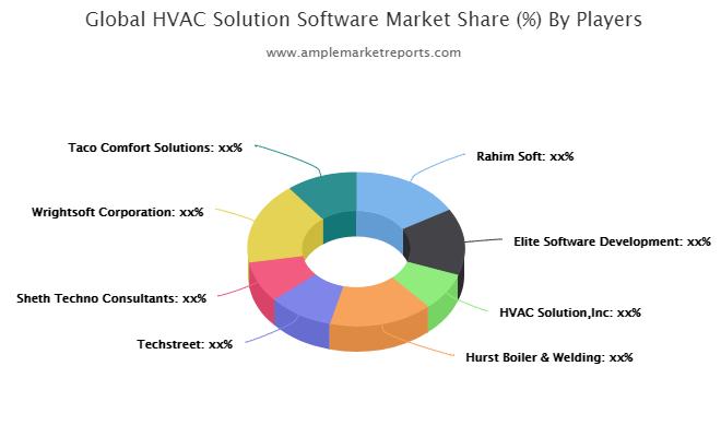 HVAC Solution Software market