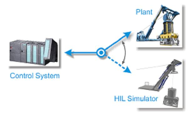 Hardware in the Loop Simulation Market