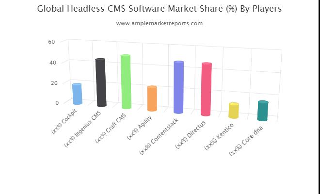 Headless CMS Software Market