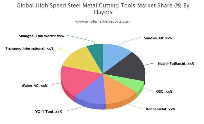 High Speed Steel Metal Cutting Tools Market