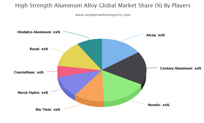 High Strength Aluminum Alloy market