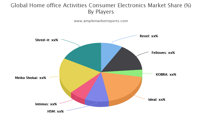 Home office Activities Consumer Electronics market