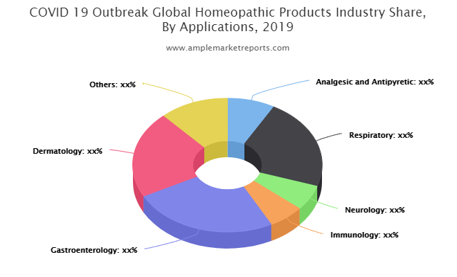 Homeopathic Products market