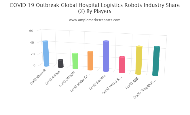 Hospital Logistics Robots market