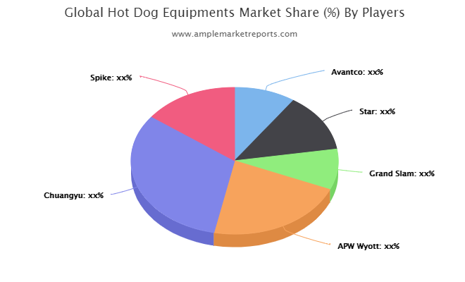 Hot Dog Equipments market
