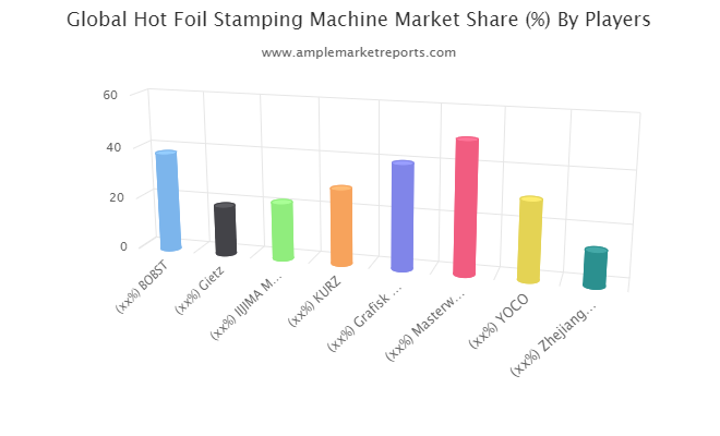 Hot Foil Stamping Machine Market