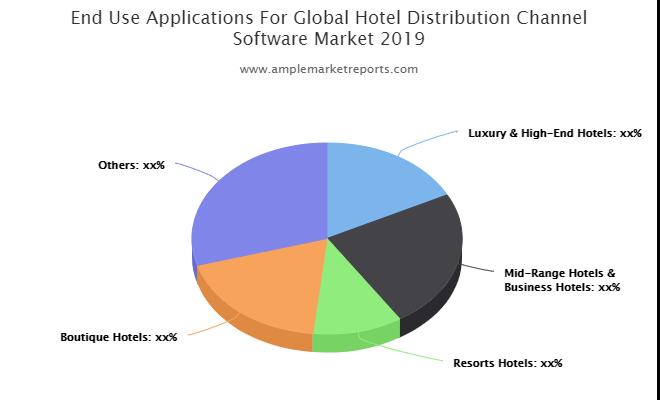 Hotel Distribution Channel Software market