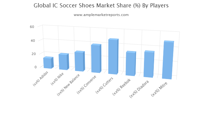 IC Soccer Shoes Market