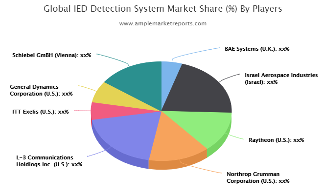IED Detection System Market