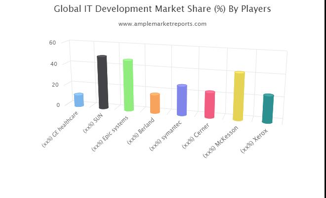 IT Development Market