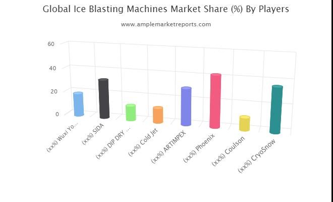 Ice Blasting Machines market