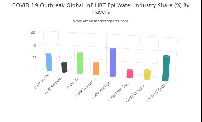 InP HBT Epi Wafer Market