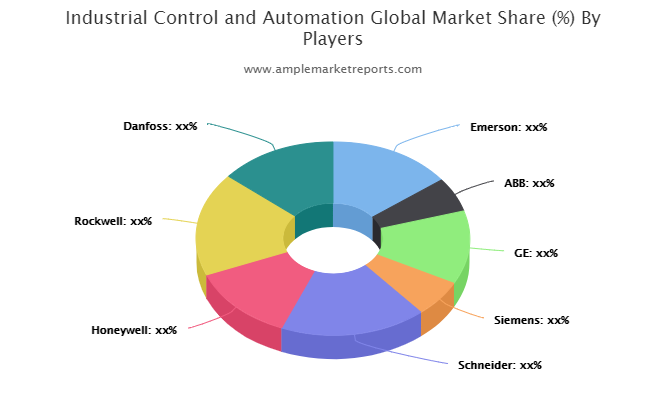 Industrial Control and Automation Market