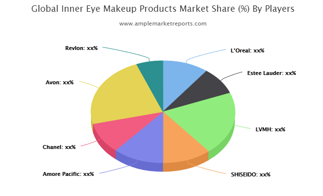InnerEye Makeup Products market