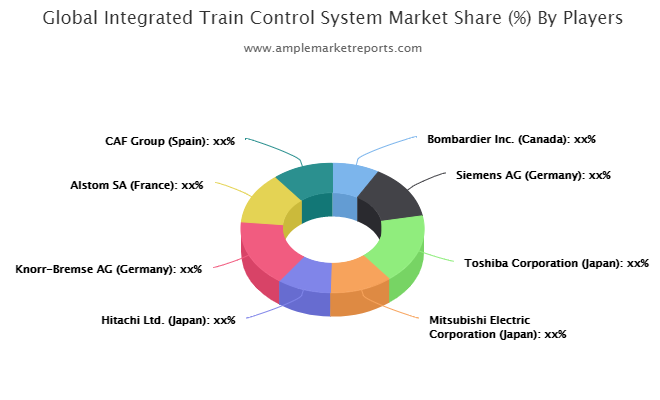 Integrated Train Control System market
