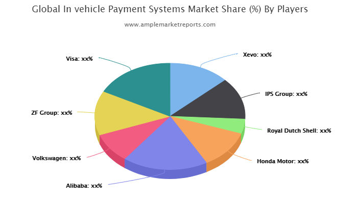 Invehicle Payment Systems market (1)