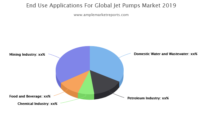 Jet Pumps market