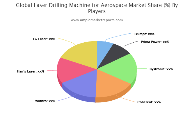 Laser Drilling Machine for Aerospace Market