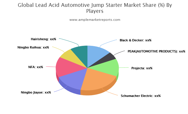 LeadAcid Automotive Jump Starter Market