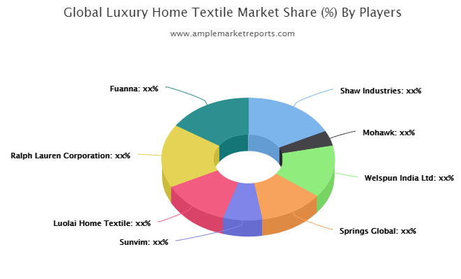 Luxury Home Textile Market
