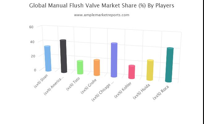 Manual Flush Valve market