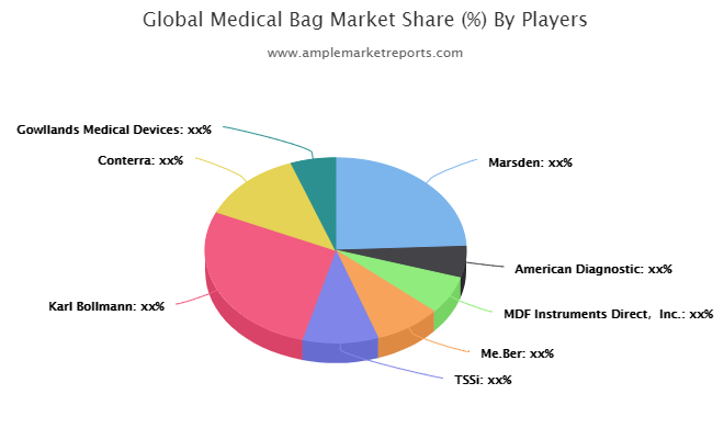 Medical Bag market