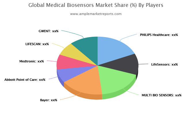 Medical Biosensors market