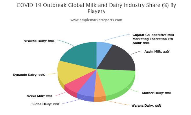 Milk and Dairy Market