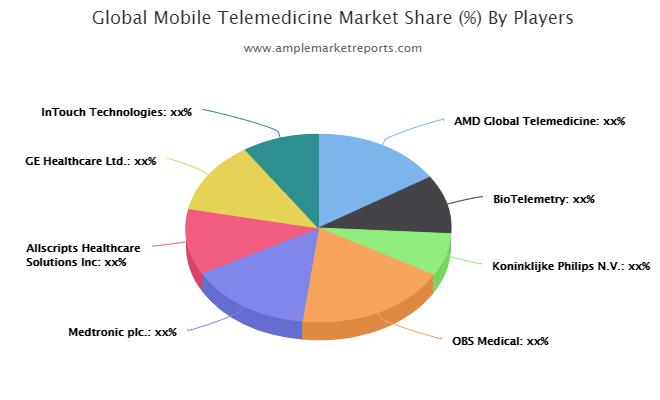 Mobile Telemedicine market