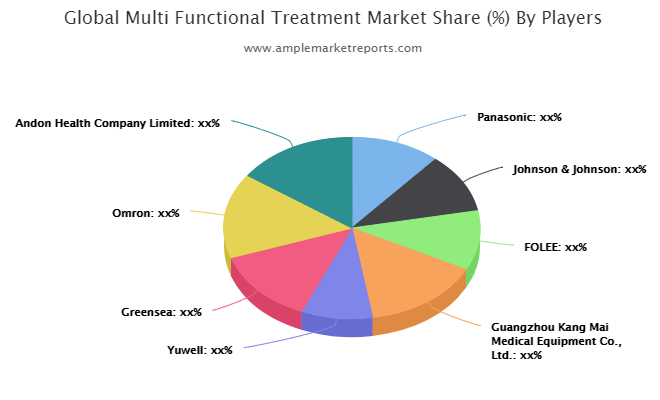 Multi Functional Treatment market