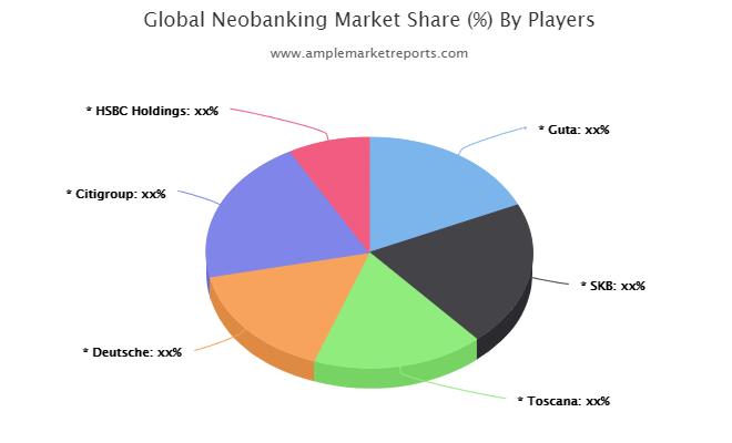 Neobanking market