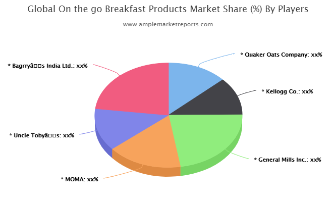 On the go Breakfast Products Market