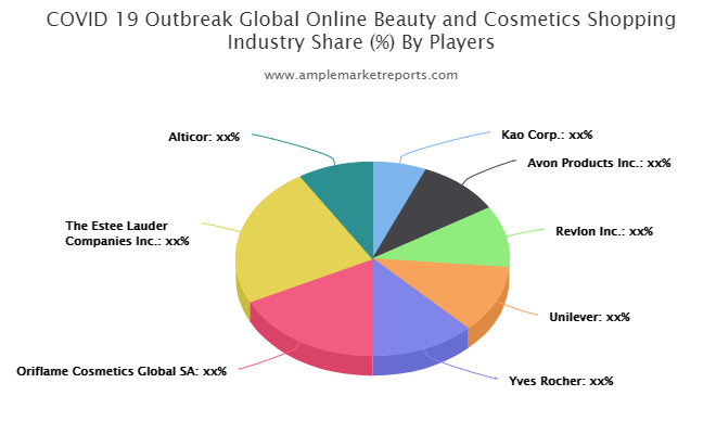 Online Beauty and Cosmetics Shopping market