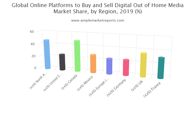 Online Platforms to Buy and Sell Digital Out of Home Media market