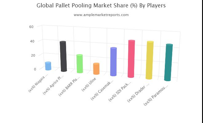 Pallet Pooling Market