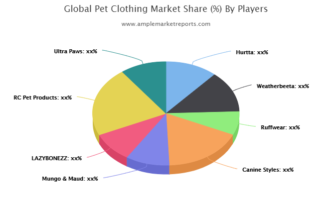 Pet Clothing Market