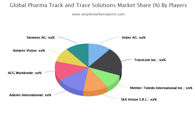 Pharma Track and Trace Solutions Market
